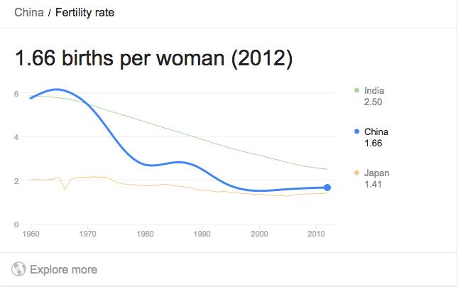 china birth rate